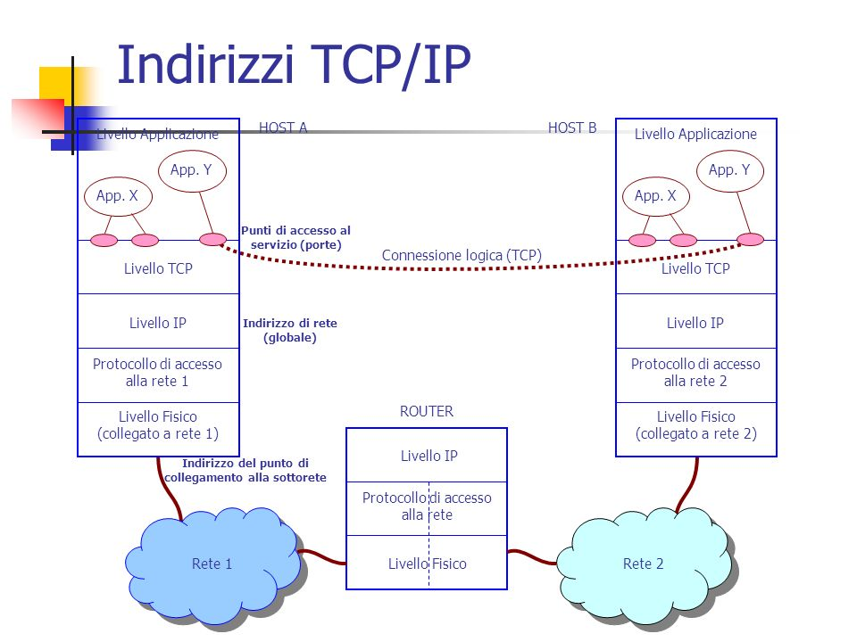 Indirizzi TCP/IP Rete 2 Rete 1 Protocollo di accesso alla rete 1