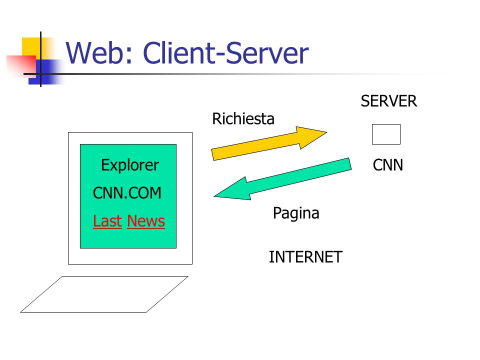 Web: Client-Server SERVER Richiesta Explorer CNN CNN.COM Pagina