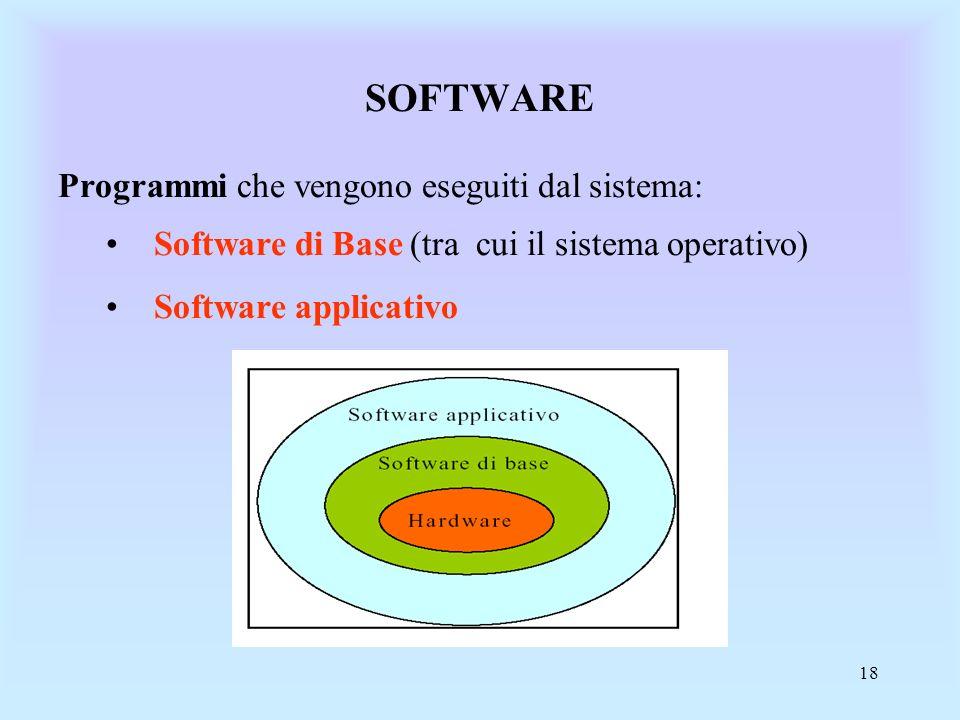 SOFTWARE Programmi che vengono eseguiti dal sistema: