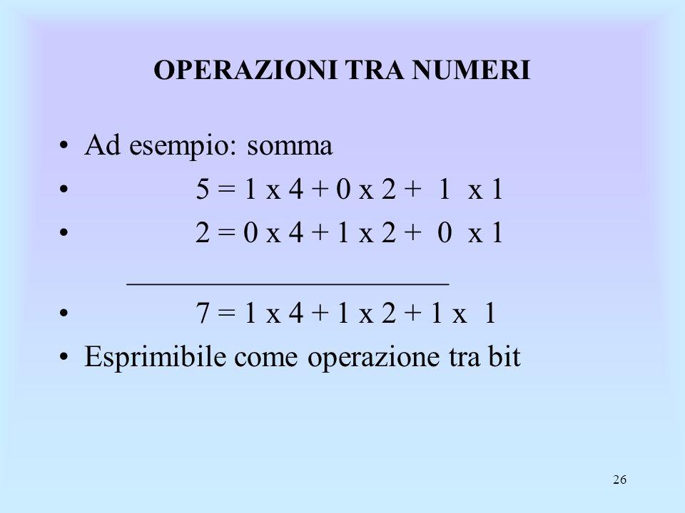 2 = 0 x 4 + 1 x 2 + 0 x 1 _____________________