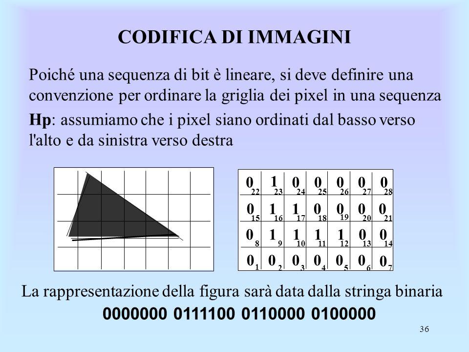CODIFICA DI IMMAGINI Poiché una sequenza di bit è lineare, si deve definire una convenzione per ordinare la griglia dei pixel in una sequenza.