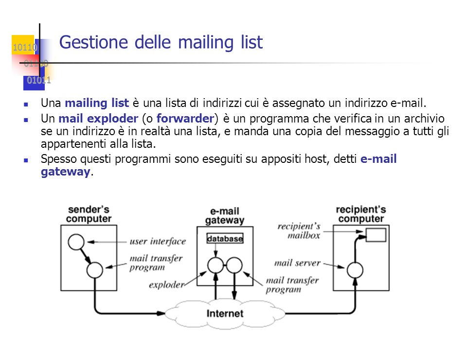 Gestione delle mailing list