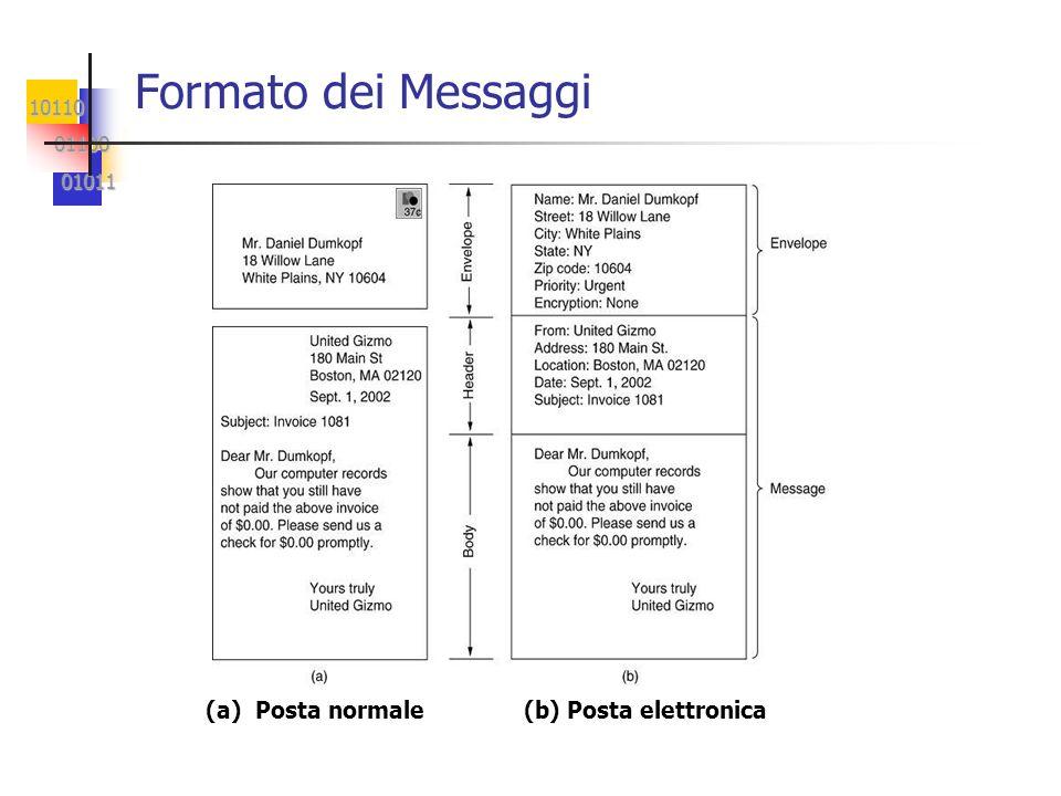 Formato dei Messaggi (a) Posta normale (b) Posta elettronica