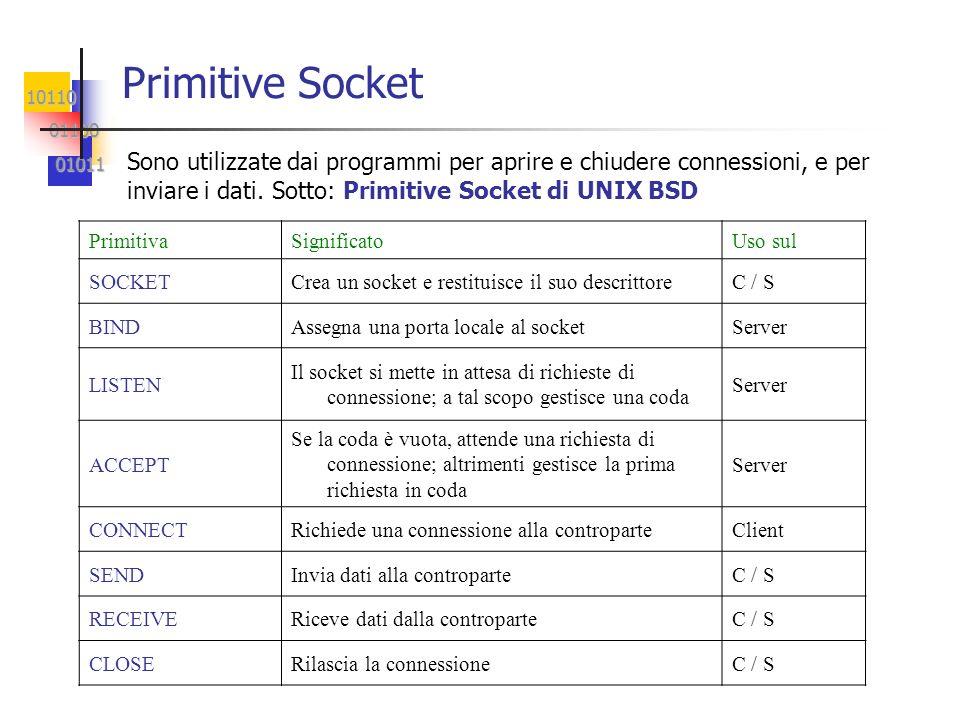 Primitive SocketSono utilizzate dai programmi per aprire e chiudere connessioni, e per inviare i dati. Sotto: Primitive Socket di UNIX BSD.