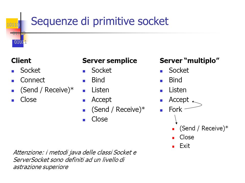 Sequenze di primitive socket