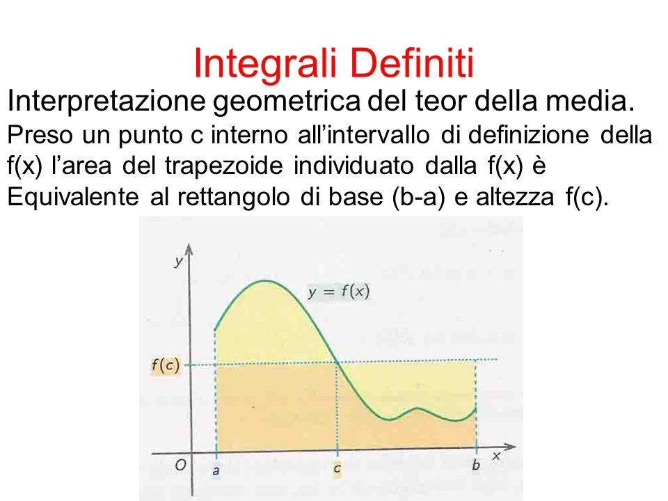 Integrali Definiti Interpretazione geometrica del teor della media.