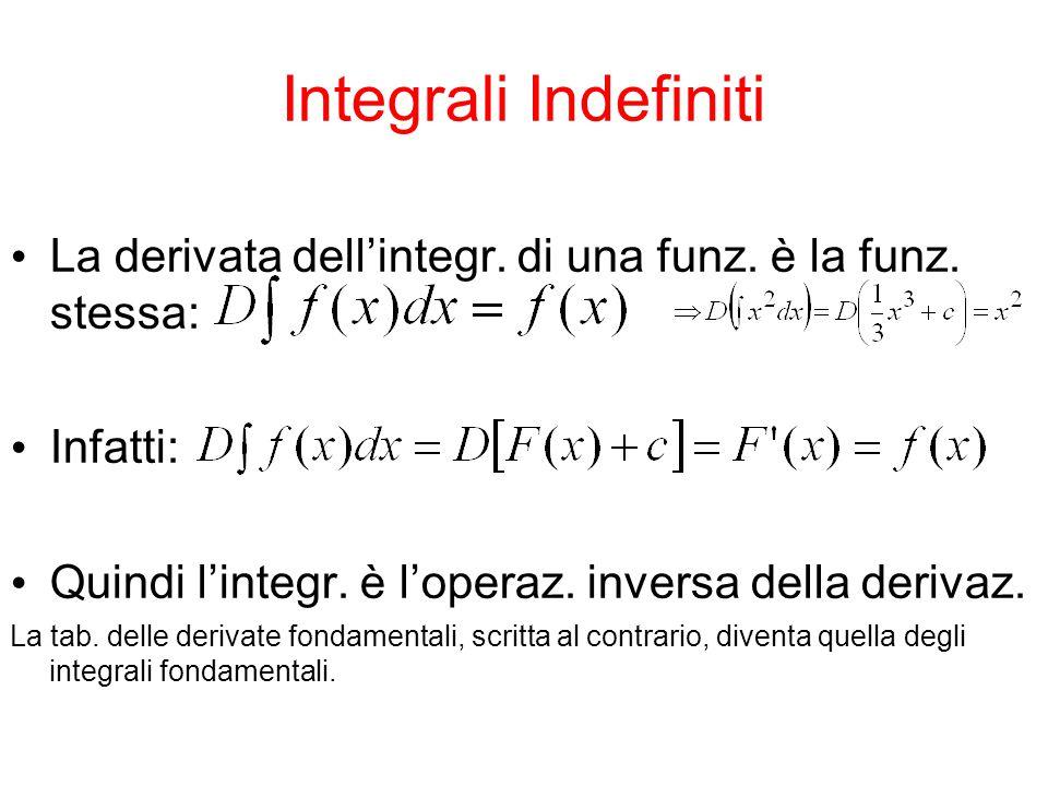 Integrali Indefiniti La derivata dell'integr. di una funz. è la funz. stessa: Infatti: Quindi l'integr. è l'operaz. inversa della derivaz.