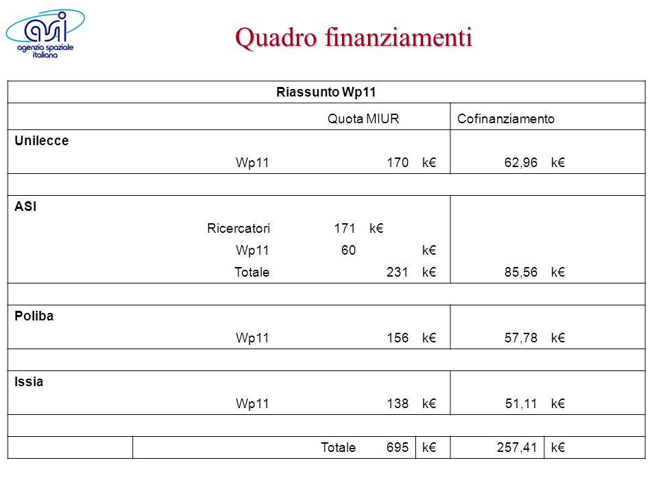 Quadro finanziamenti Riassunto Wp11 Quota MIUR Cofinanziamento