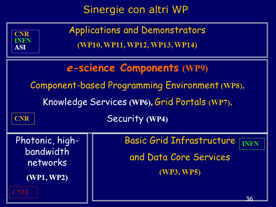 e-science Components (WP9)