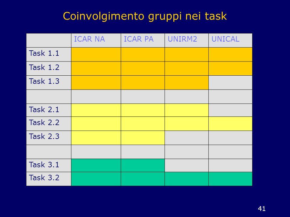 Coinvolgimento gruppi nei task