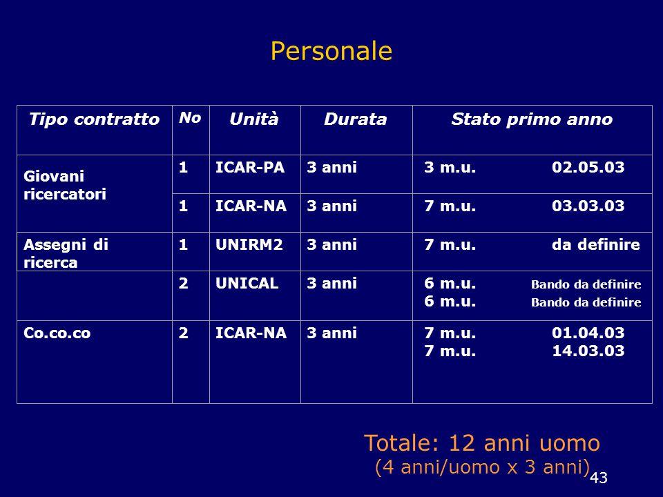 Personale Totale: 12 anni uomo (4 anni/uomo x 3 anni) Tipo contratto