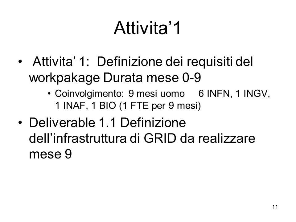 Attivita'1 Attivita' 1: Definizione dei requisiti del workpakage Durata mese 0-9
