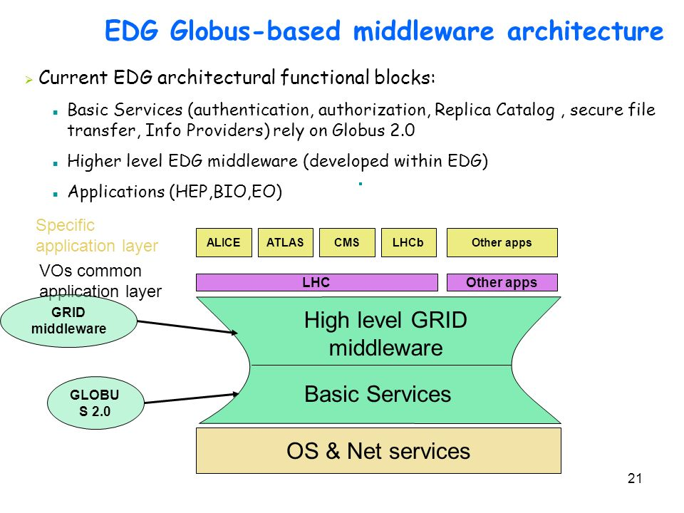EDG Globus-based middleware architecture