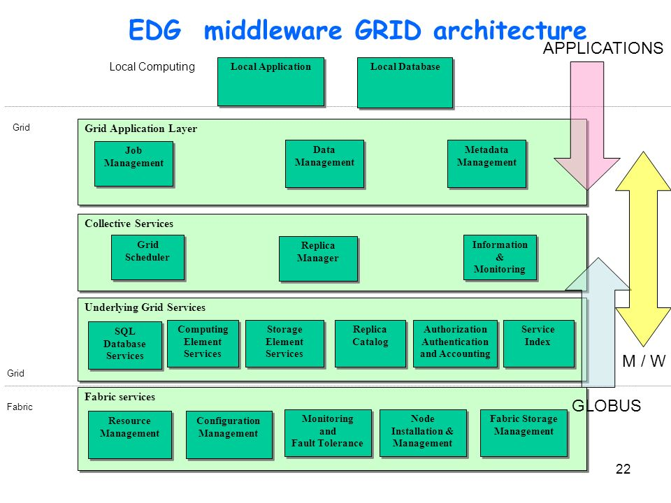 EDG middleware GRID architecture