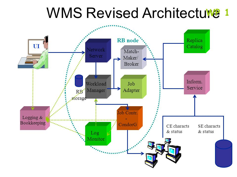 WMS Revised Architecture