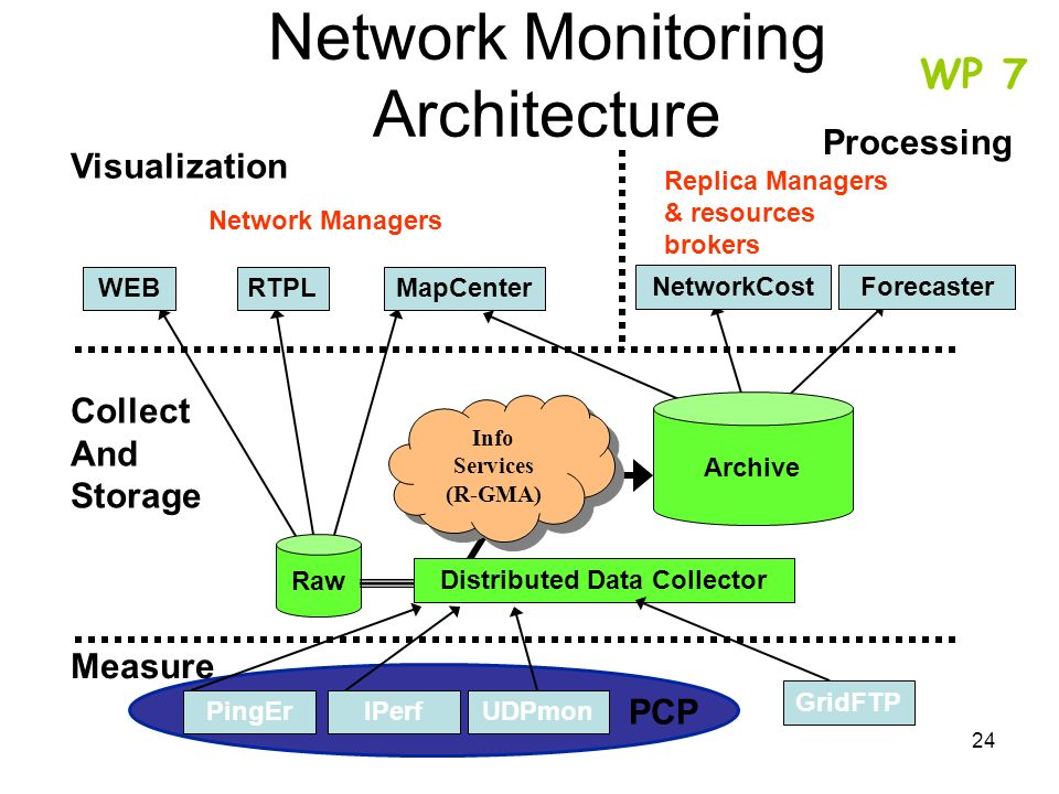 Network Monitoring Architecture