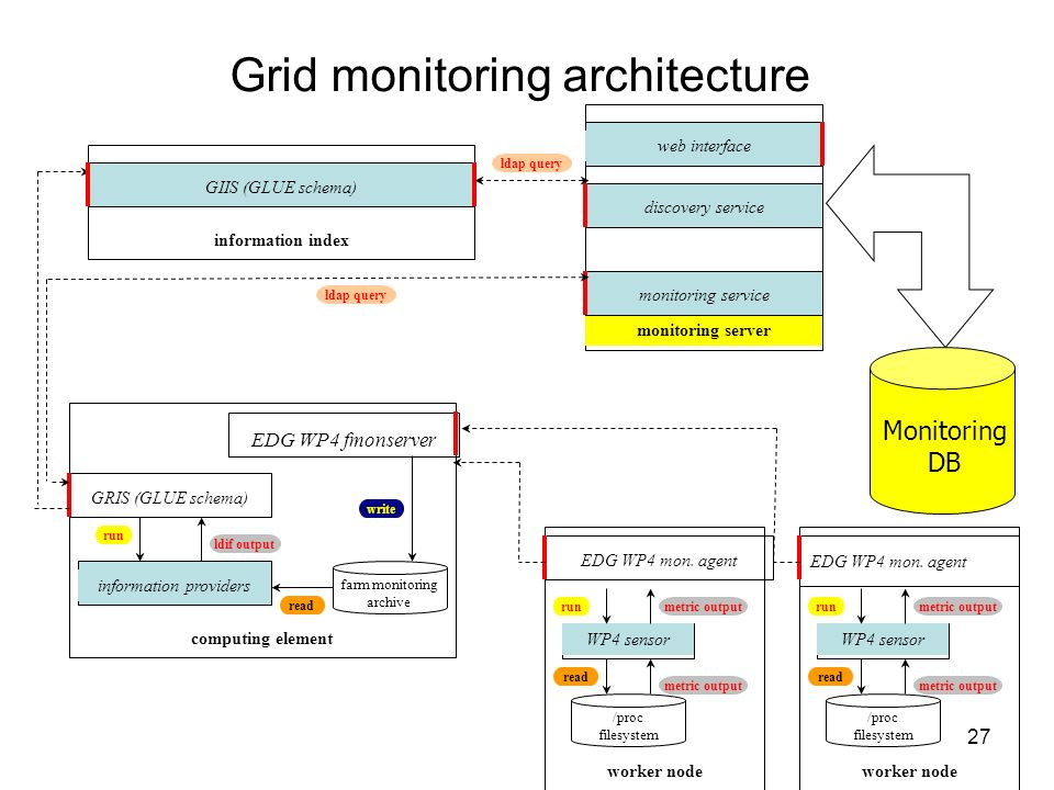 Grid monitoring architecture