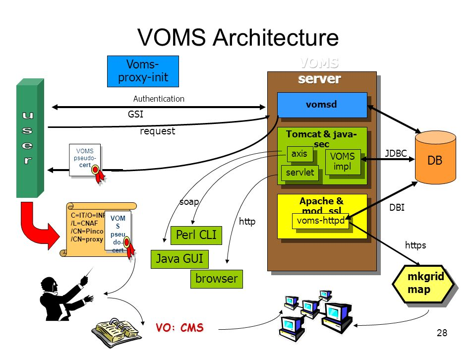 VOMS Architecture user VOMS server Voms- proxy-init DB Perl CLI