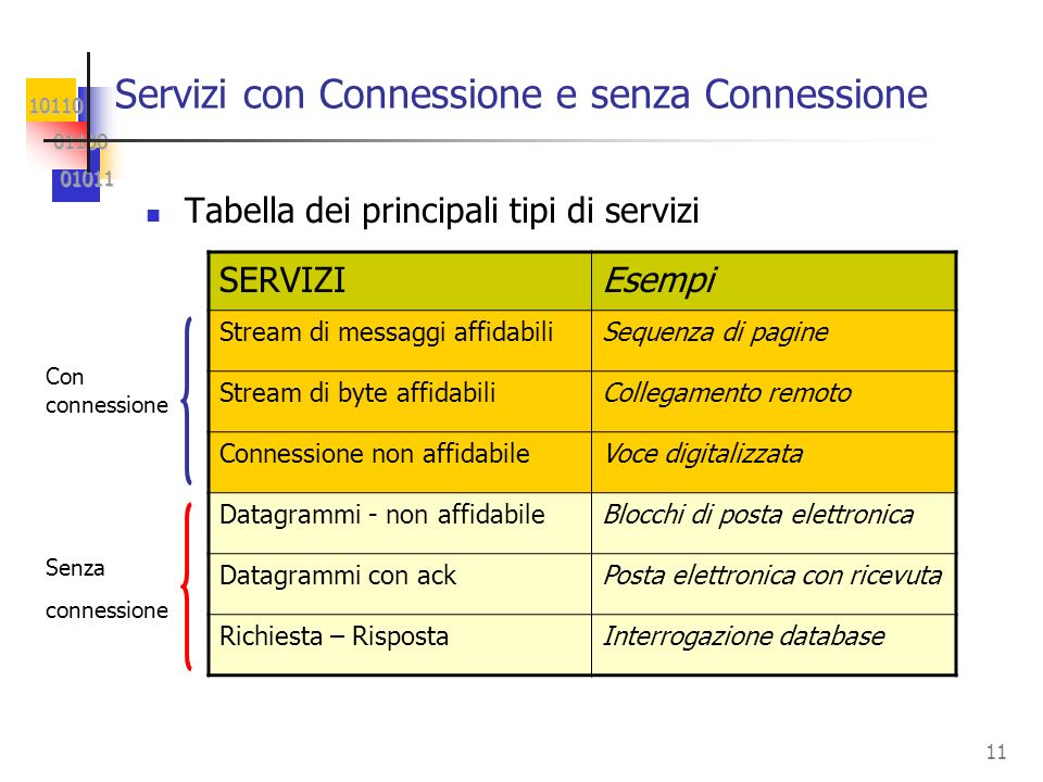 Servizi con Connessione e senza Connessione