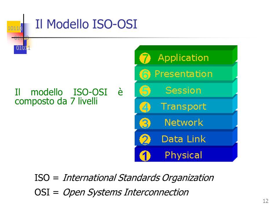 Il Modello ISO-OSI Il modello ISO-OSI è composto da 7 livelli