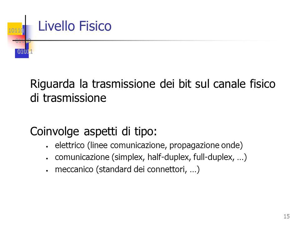 Livello Fisico Riguarda la trasmissione dei bit sul canale fisico di trasmissione. Coinvolge aspetti di tipo: