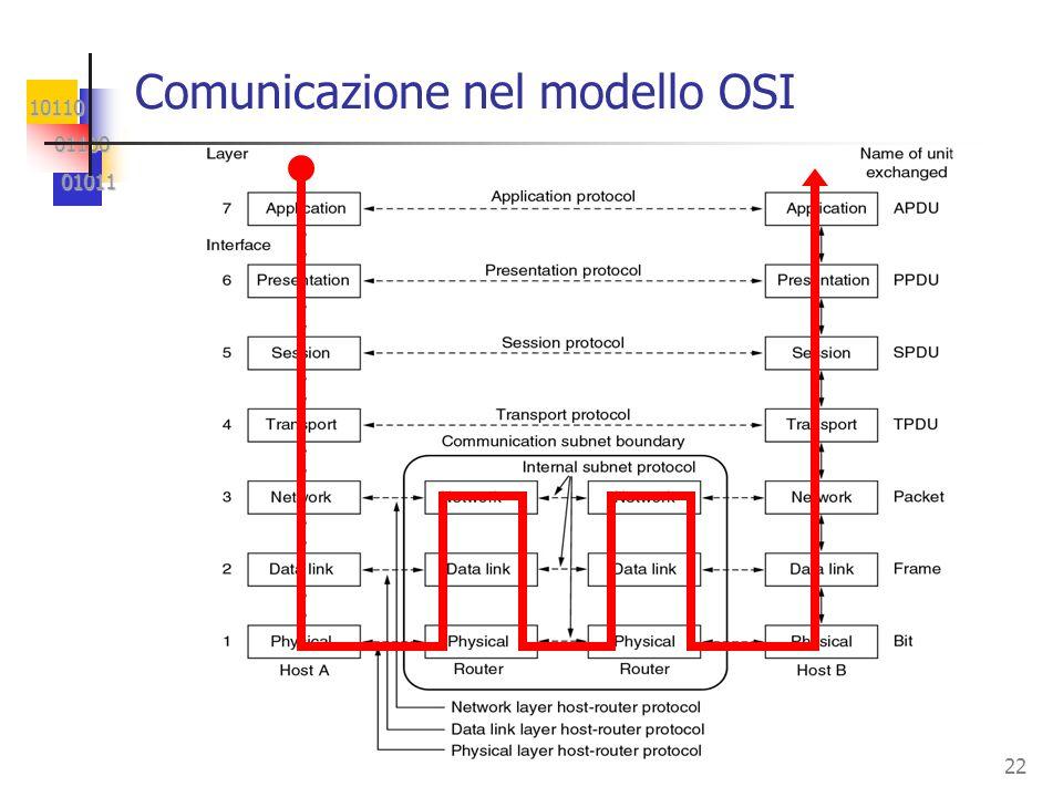 Comunicazione nel modello OSI