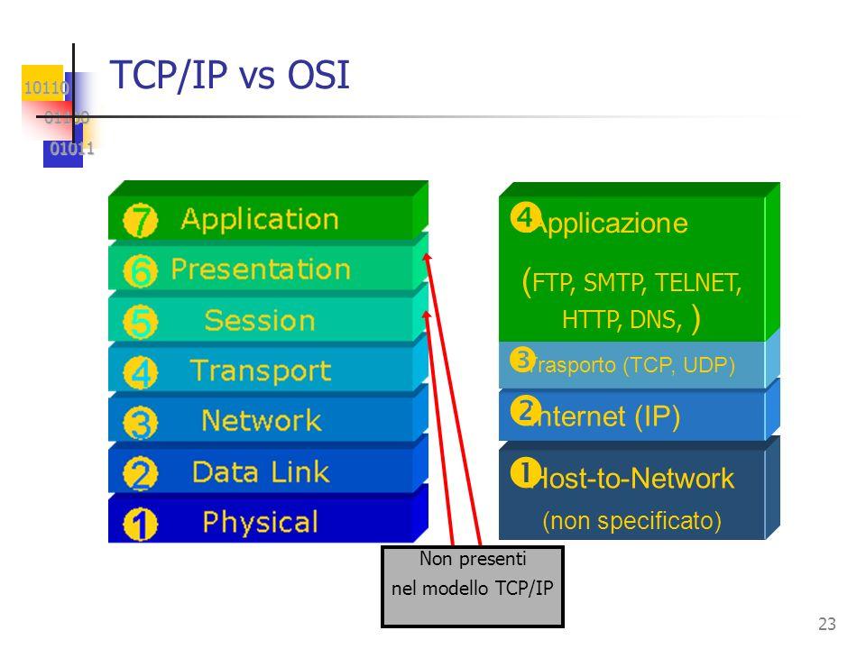 (FTP, SMTP, TELNET, HTTP, DNS, )