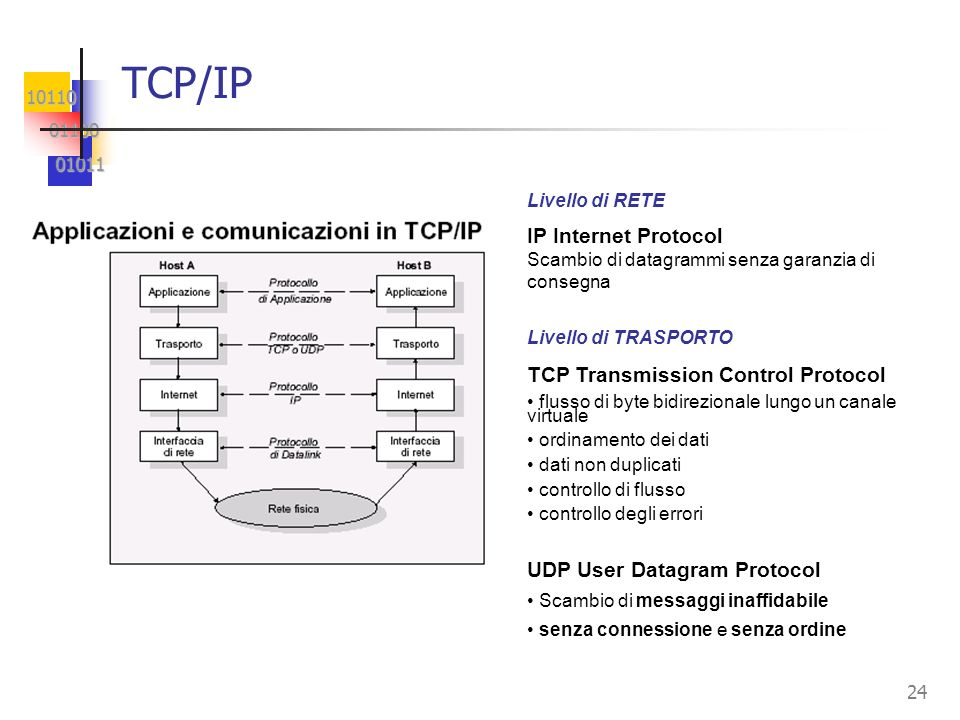 TCP/IP IP Internet Protocol TCP Transmission Control Protocol
