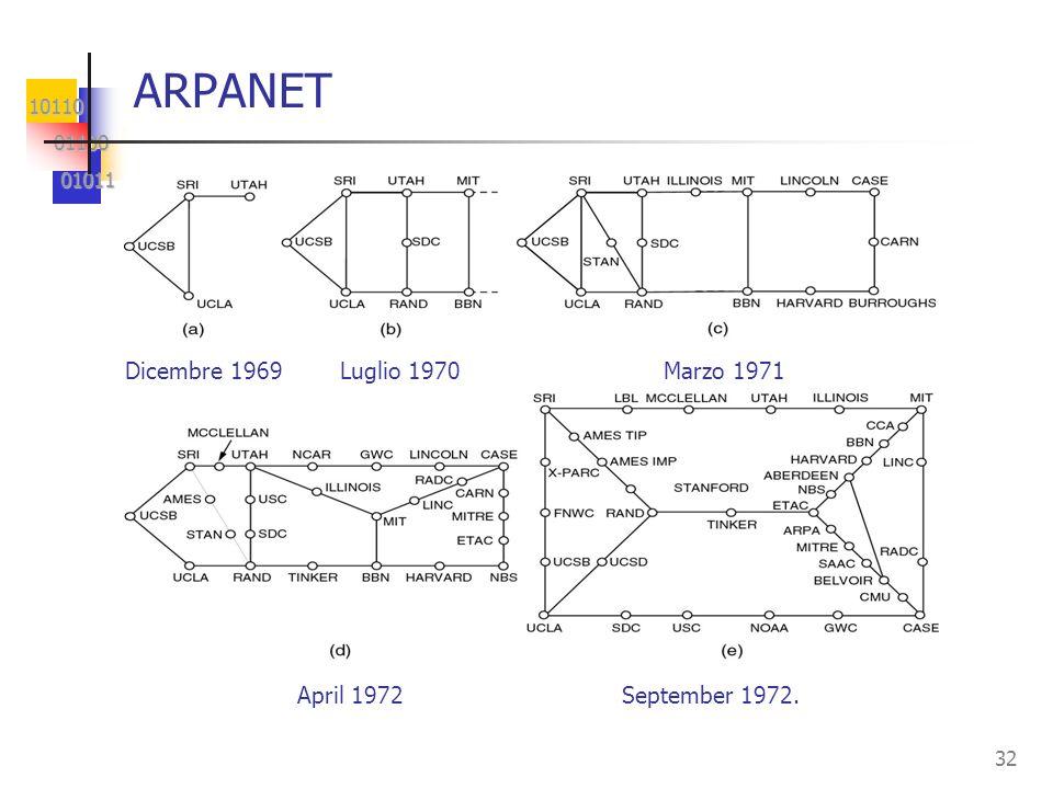 ARPANET Dicembre 1969 Luglio 1970 Marzo 1971