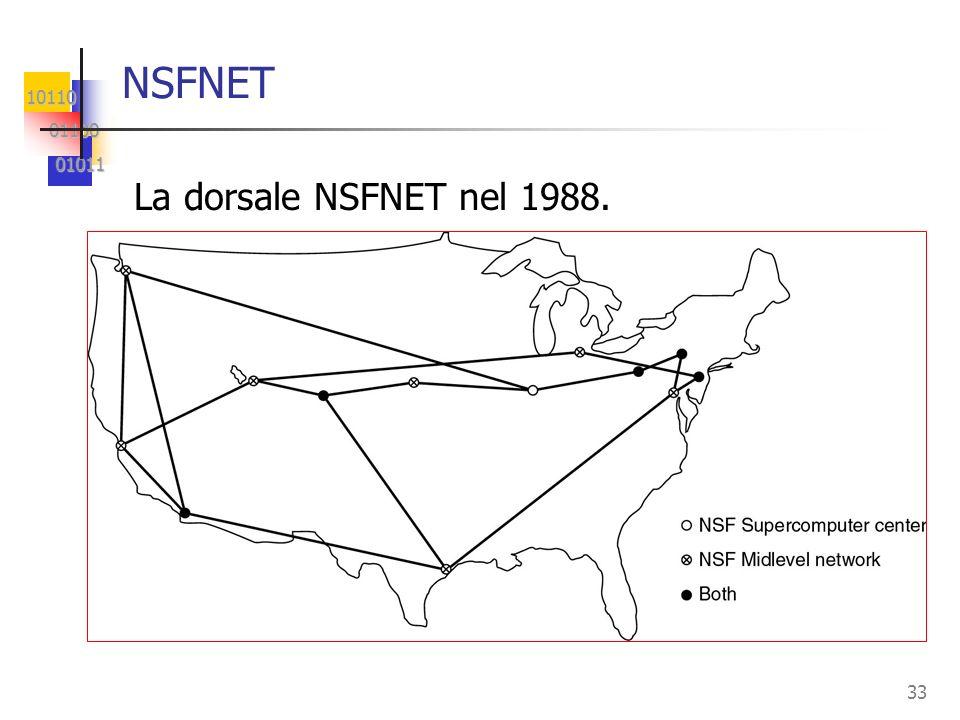 NSFNET La dorsale NSFNET nel 1988.