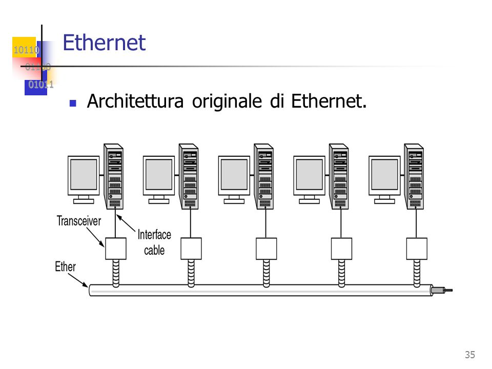 Ethernet Architettura originale di Ethernet.