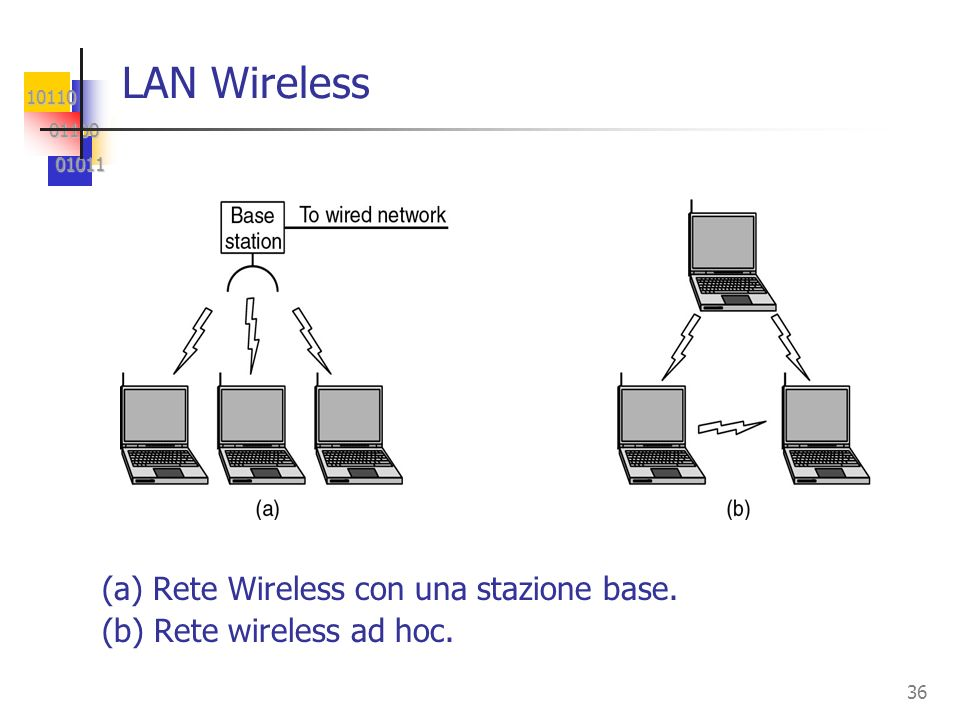 LAN Wireless (a) Rete Wireless con una stazione base.