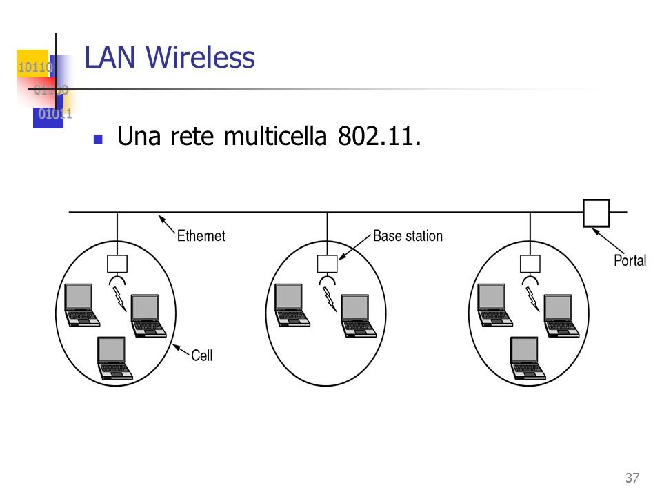 LAN Wireless Una rete multicella 802.11.