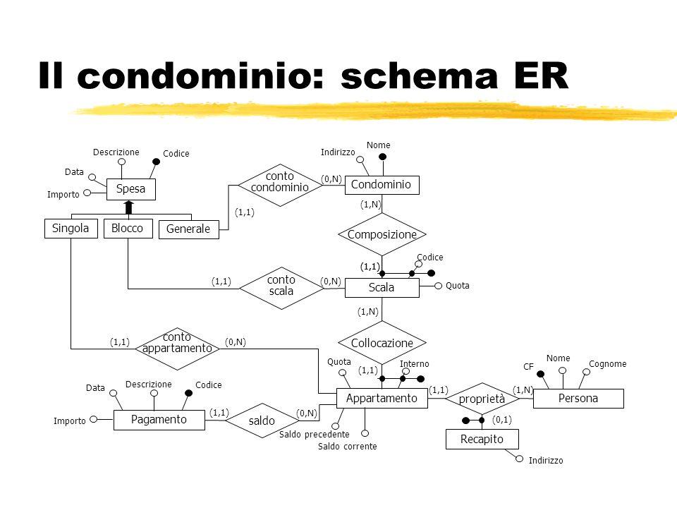 Il condominio: schema ER
