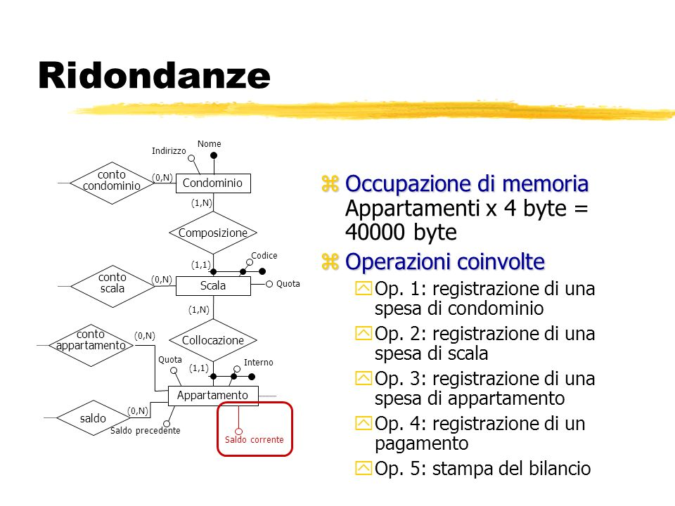 Ridondanze Occupazione di memoria Appartamenti x 4 byte = 40000 byte