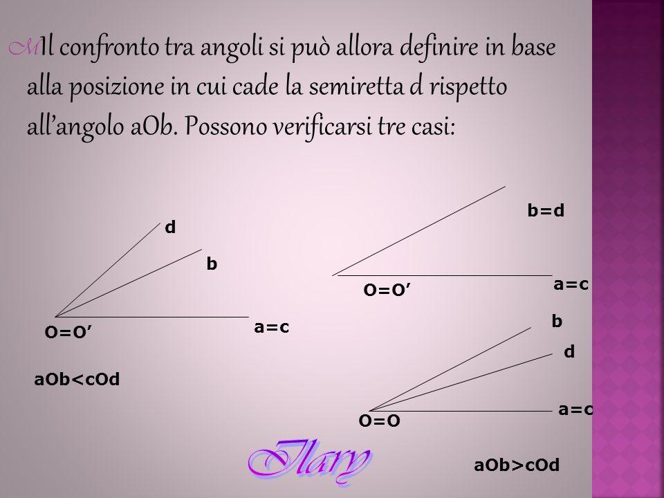 Il confronto tra angoli si può allora definire in base alla posizione in cui cade la semiretta d rispetto all'angolo aOb. Possono verificarsi tre casi: