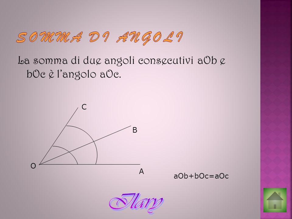 SOMMA DI ANGOLI La somma di due angoli consecutivi aOb e bOc è l'angolo aOc. C B O A aOb+bOc=aOc
