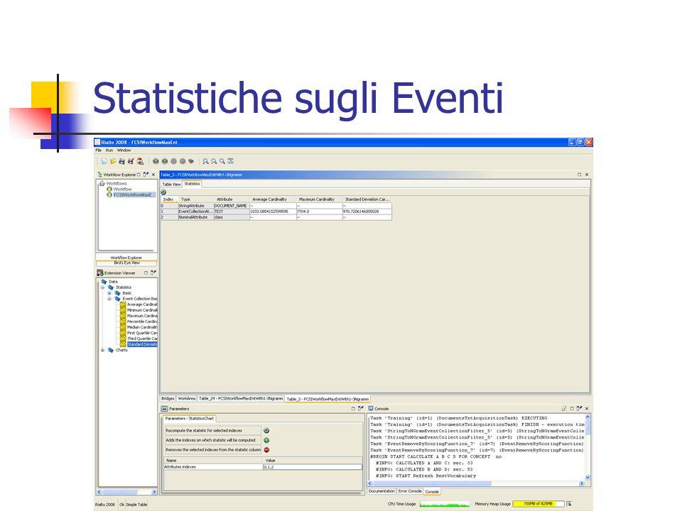 Statistiche sugli Eventi
