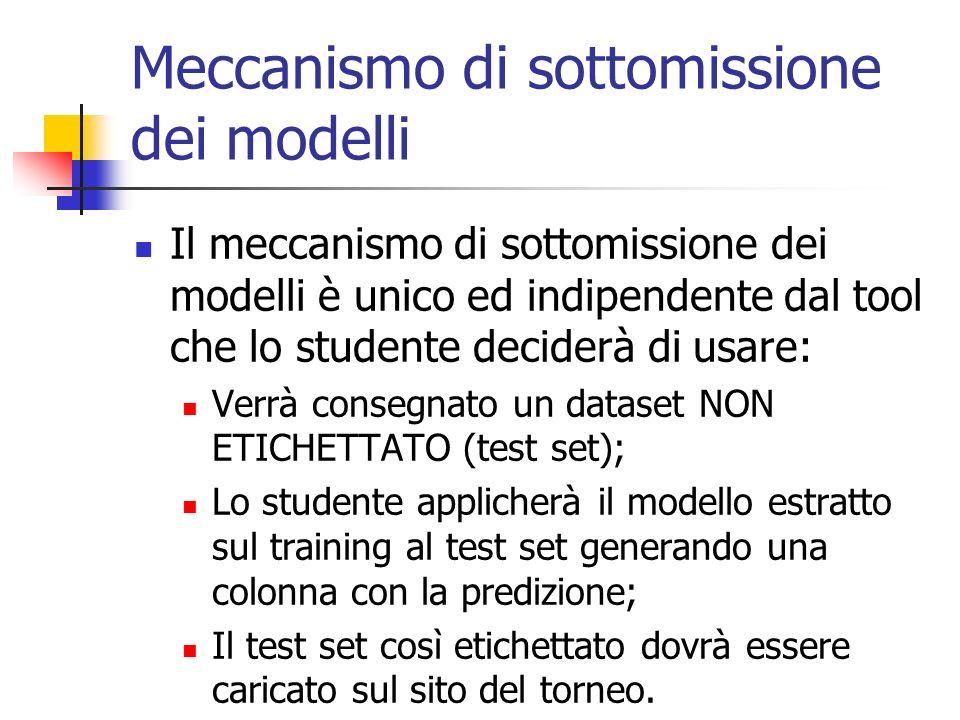 Meccanismo di sottomissione dei modelli