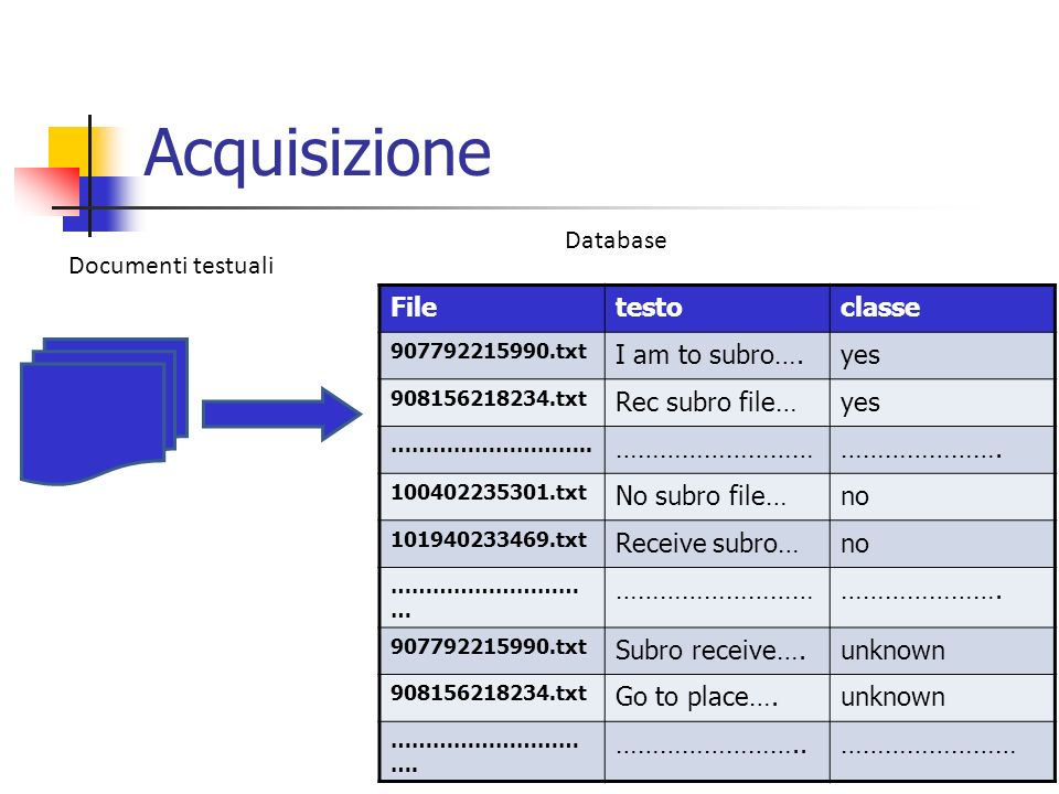 Acquisizione Database Documenti testuali File testo classe