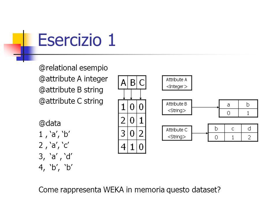 Esercizio 1 @relational esempio @attribute A integer