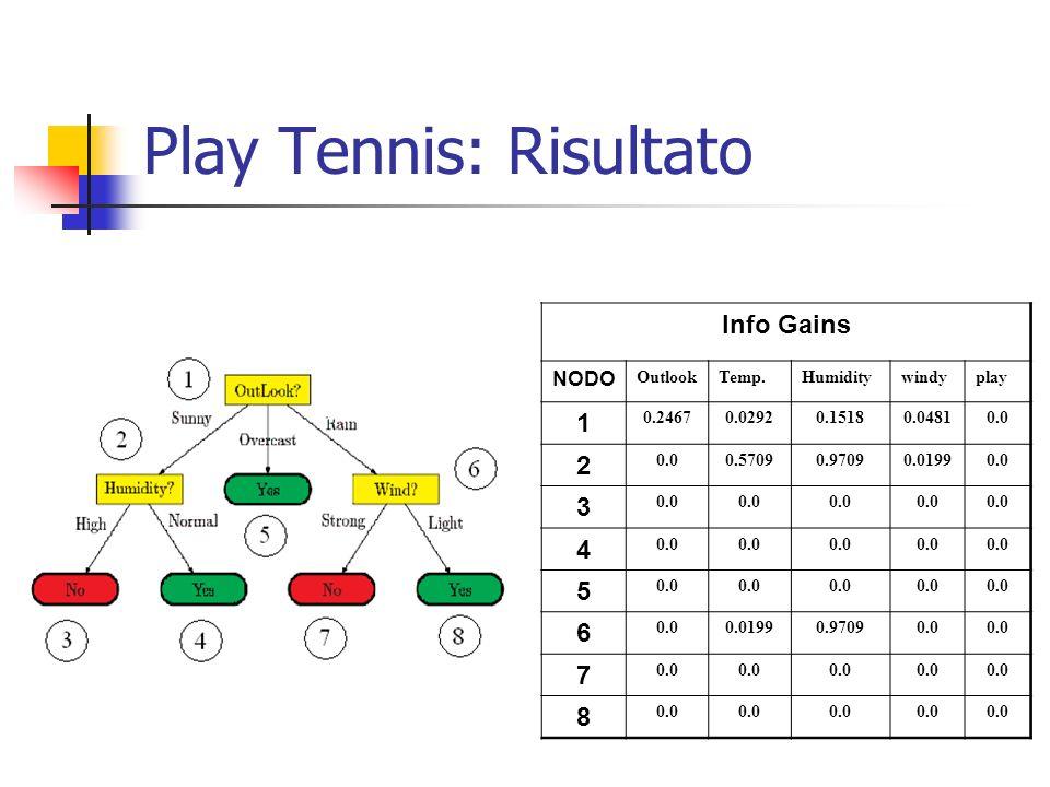 Play Tennis: Risultato