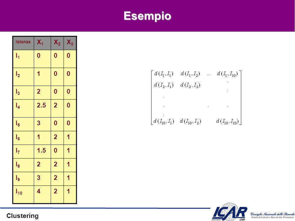 Esempio Istanza X1 X2 X3 I1 I2 1 I3 2 I4 2.5 I5 3 I6 I7 1.5 I8 I9 I10