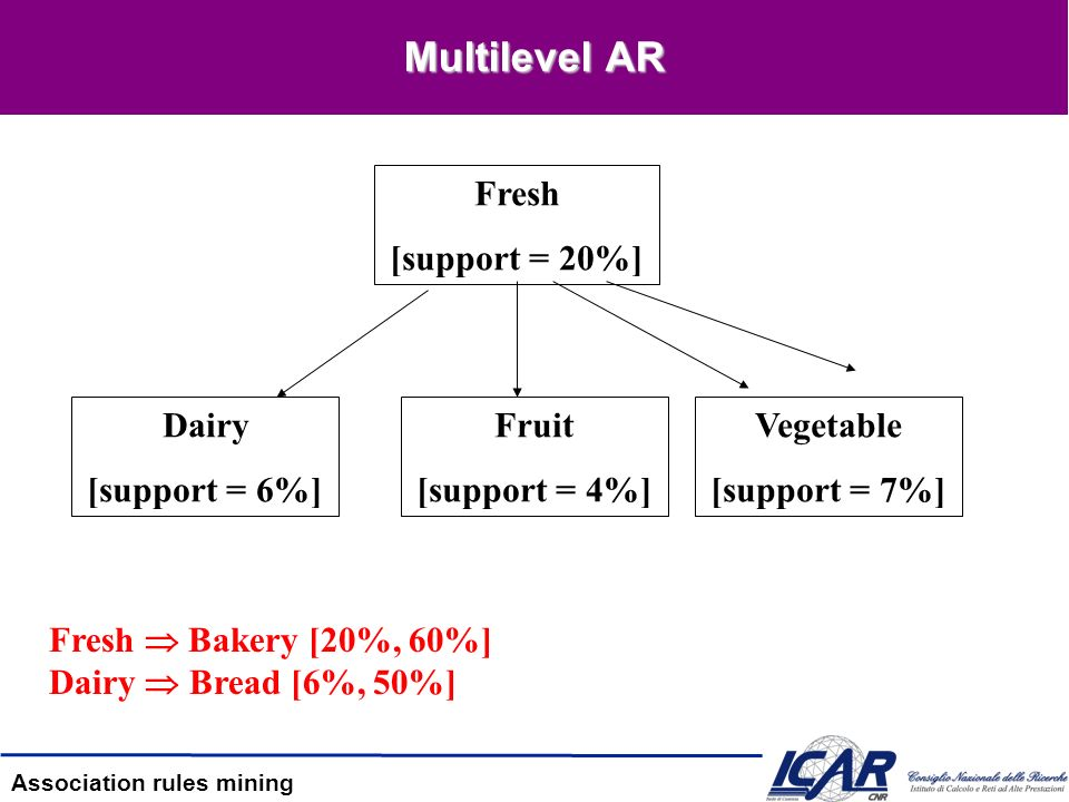 Multilevel AR Fresh [support = 20%] Dairy [support = 6%] Fruit