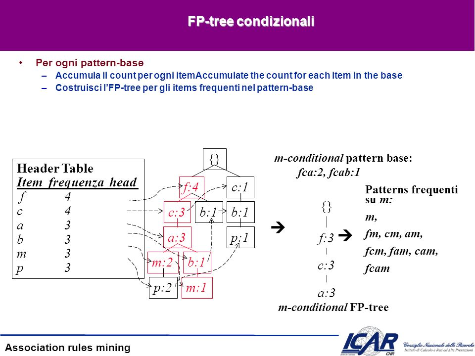   FP-tree condizionali {} Header Table Item frequenza head f 4 c 4