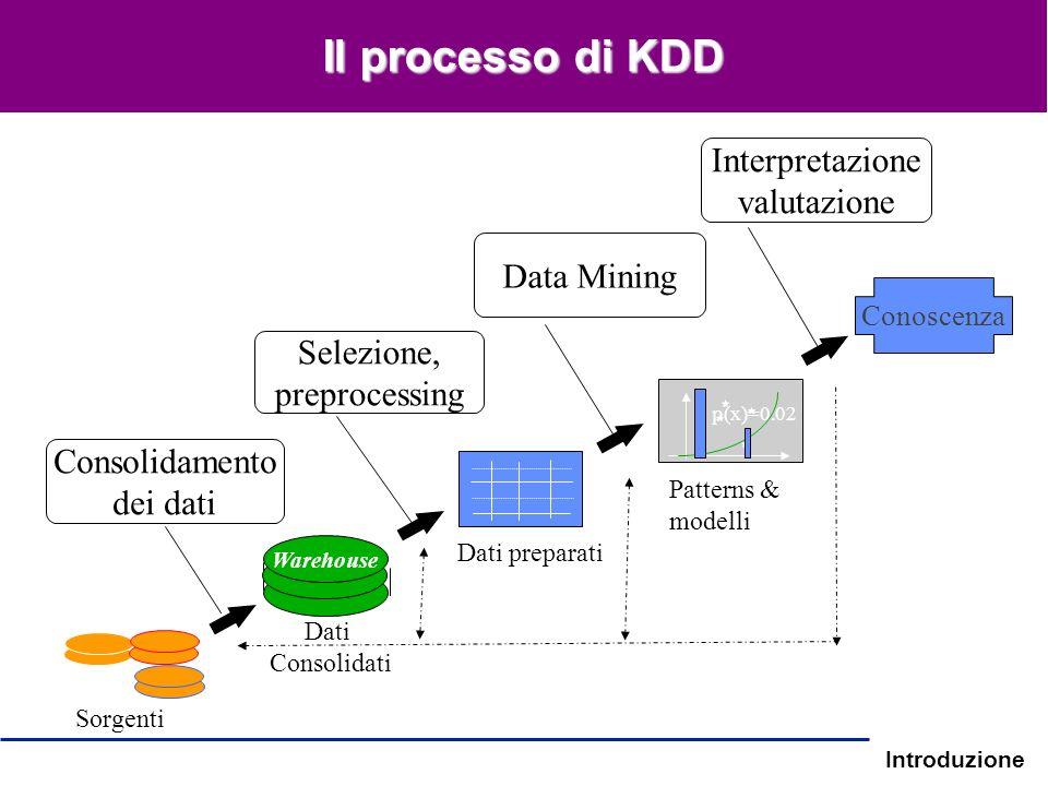 Il processo di KDD Interpretazione valutazione Data Mining Selezione,