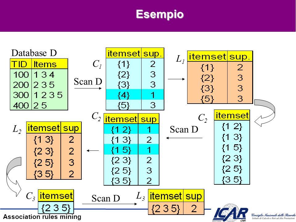 Esempio Database D L1 C1 Scan D C2 C2 L2 Scan D C3 L3 Scan D