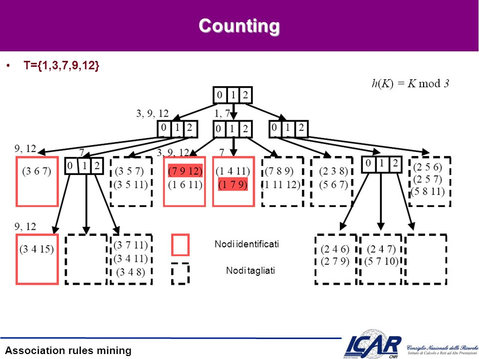 Counting T={1,3,7,9,12} Nodi identificati Nodi tagliati