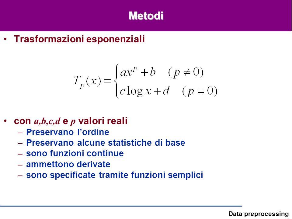Metodi Trasformazioni esponenziali con a,b,c,d e p valori reali