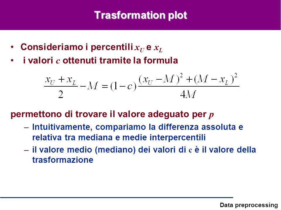 Trasformation plot Consideriamo i percentili xU e xL
